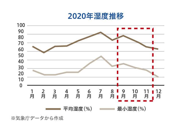 2020年湿度推移値 ※気象庁データから作成