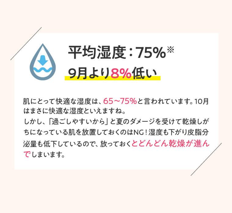 平均湿度:75%※  9月より8%低い  肌にとって快適な湿度は、65~75%と言われています。10月はまさに快適な湿度といえますね。しかし、「過ごしやすいから」と夏のダメージを受けて乾燥しがちになっている肌を放置しておくのはNG!湿度も下がり皮脂分泌量も低下しているので、放っておくとどんどん乾燥が進んでしまいます。