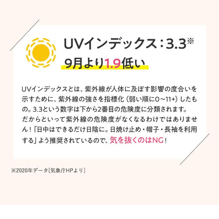 UVインデックス:3.3※  9月より1.9低い UVインデックスとは、紫外線が人体に及ぼす影響の度合いを示すために、紫外線の強さを指標化(弱い順に0~11+)したもの。3.3という数字は下から2番目の危険度に分類されます。だからといって紫外線の危険度がなくなるわけではありません!「日中はできるだけ日陰に。日焼け止め・帽子・長袖を利用する」よう推奨されているので、気を抜くのはNG! ※2020年データ[気象庁HPより]